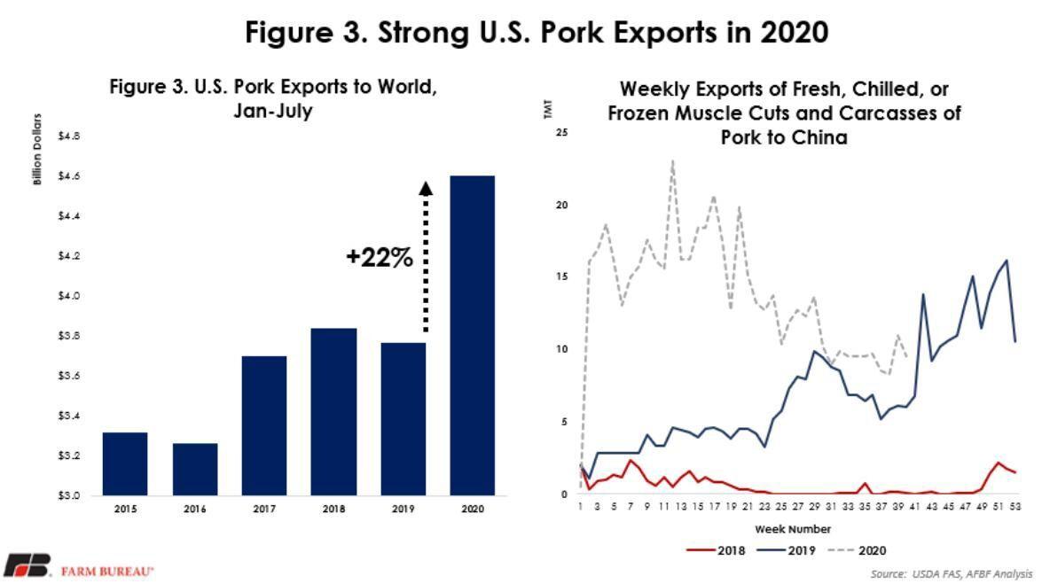 Figure 3. Strong U.S. Pork Exports in 2020