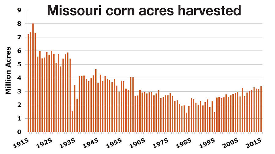 Missouri Corn acres