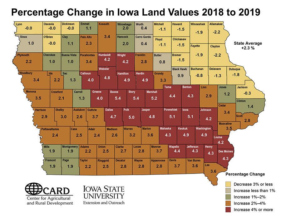 2019 IA Land Values Percent