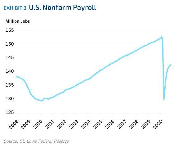 Exhibit 3. U.S. Nonfarm Payroll