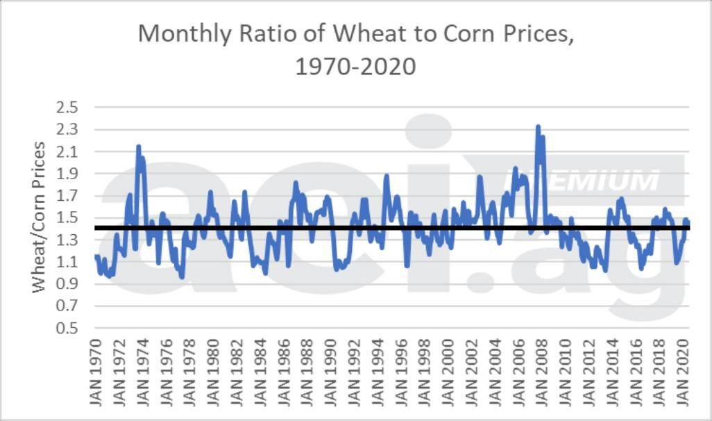 Figure 3. Monthly Wheat-Corn Price Ratio, 1970- 2020. Series Average: 1.40. Data Source: USDA National Agricultural Statistics Service's prices received and aei.ag calculations