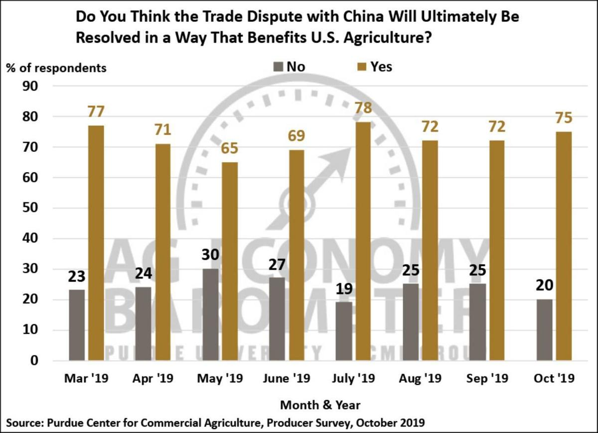 Figure 7. Do You Think the Trade Dispute with China Will Ultimately Be Resolved in a Way That Benefits U.S. Agriculture? March 2019-September 2019