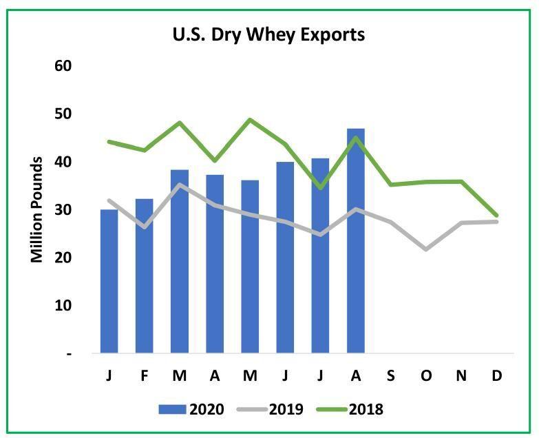 U.S. Dry Whey Exports