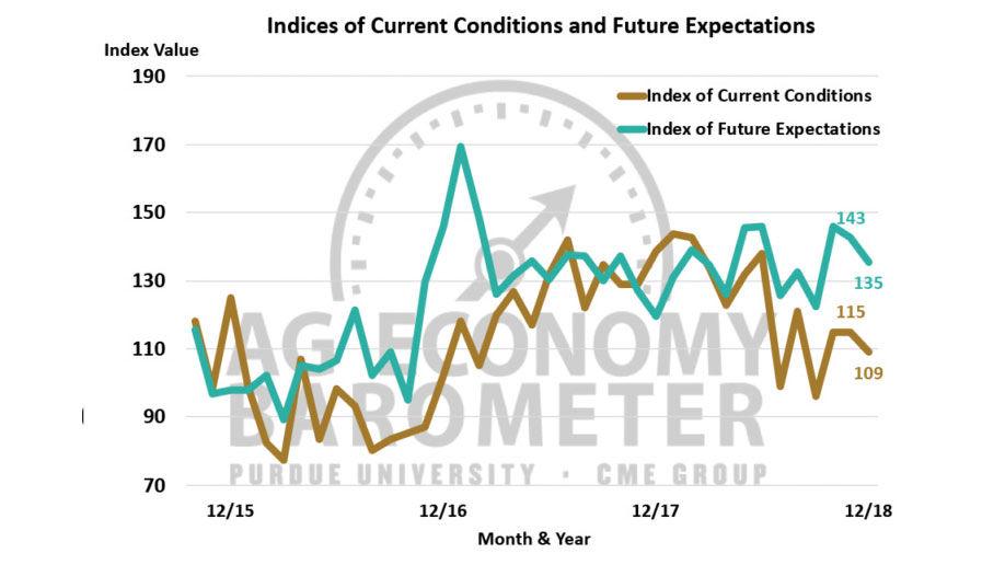 Ag Economy Barometer December