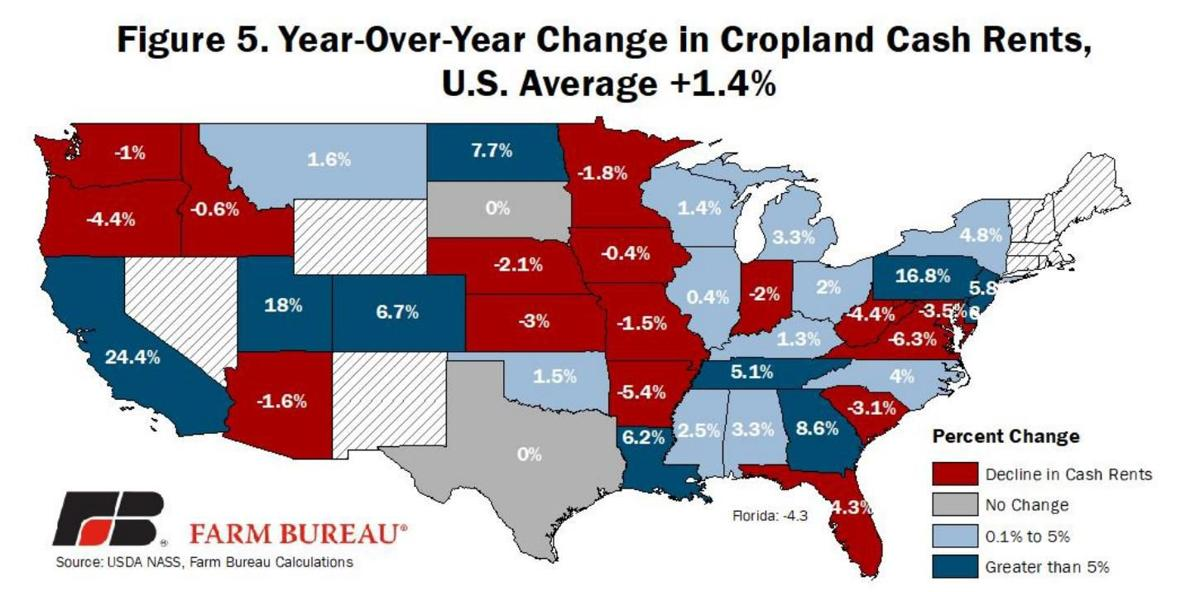 Figure 5. Year-over-year change in cropland cash rents