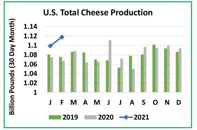 U.S. Total Cheese Production