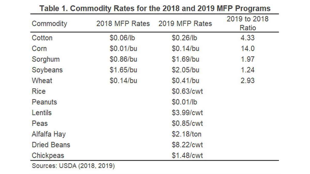 MFP table