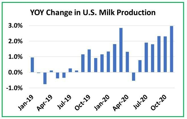 Year over Year Change in U.S. Milk Production