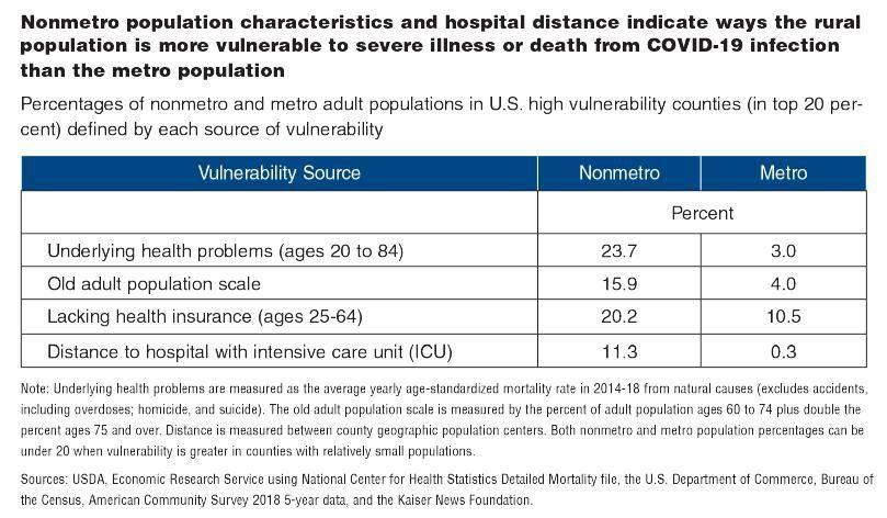 Nonmetro characteristics