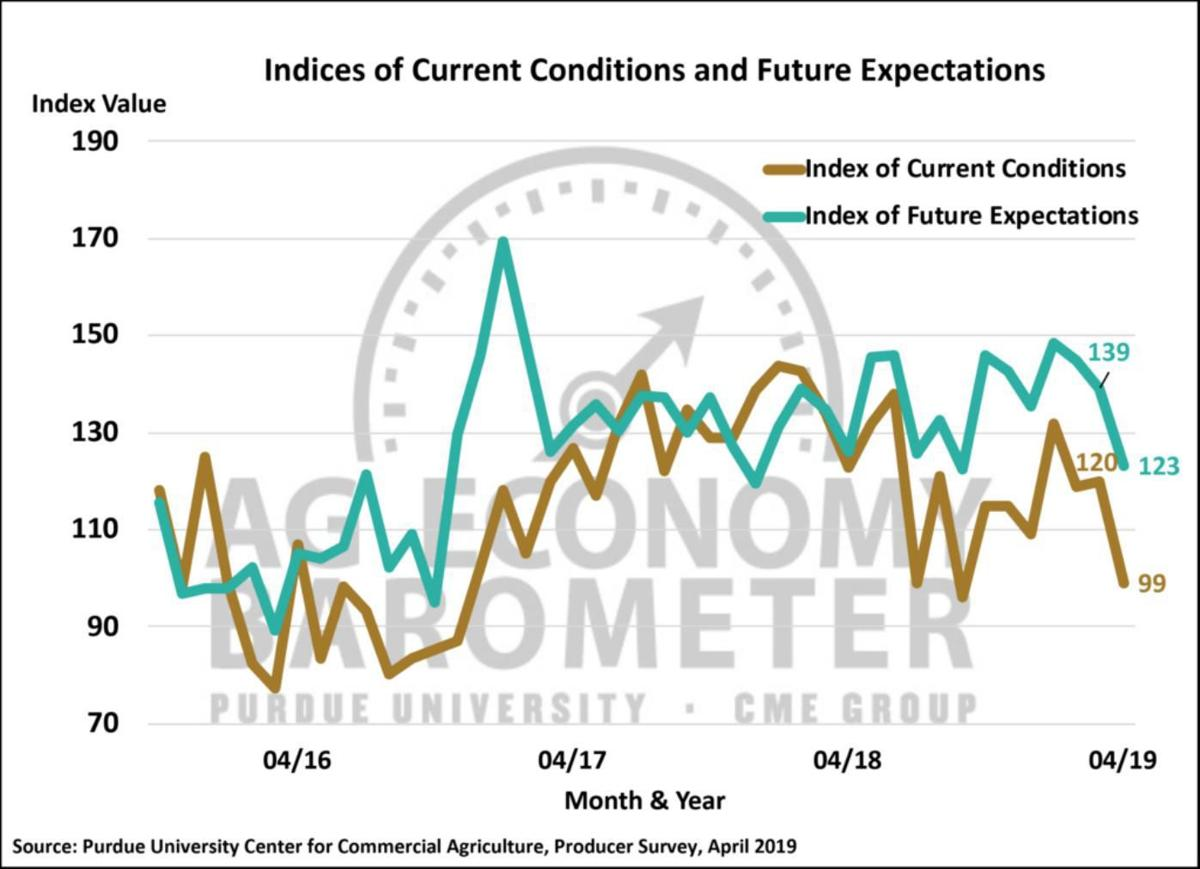 Figure 2. Indices of Current Conditions and Future Expectations, October 2015-April 2019