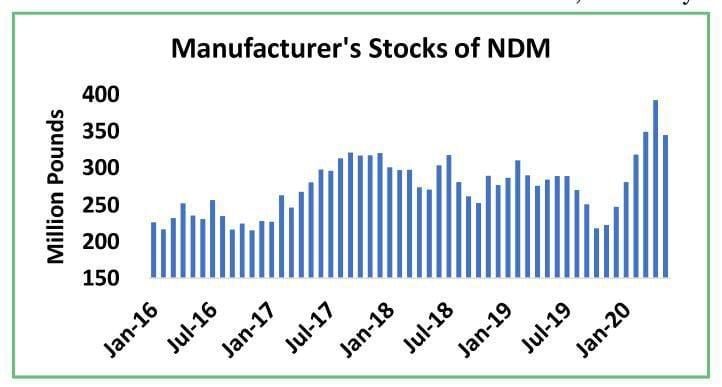 Manufacturer Stocks of Nonfat Dry Milk