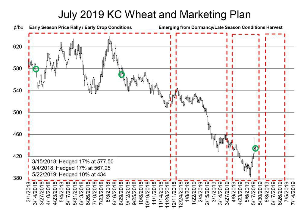 July 2019 KC Wheat Marketing Plan