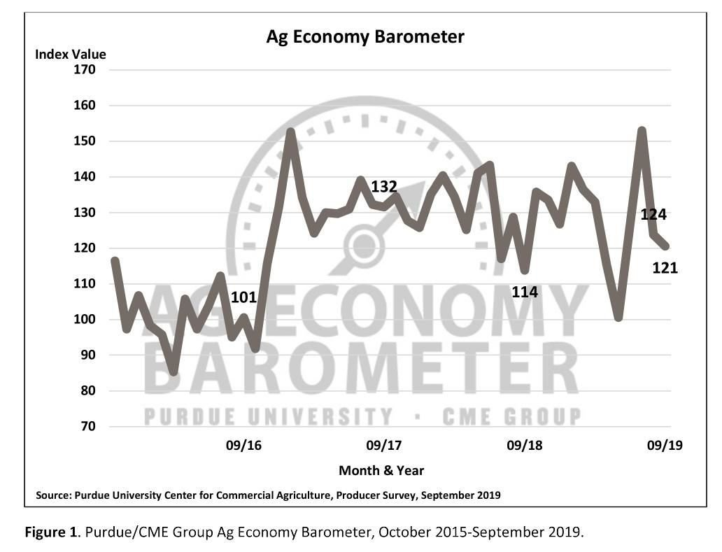 Figure 1. Purdue/CME Group Ag Economy Barometer, October 2015-September 2019
