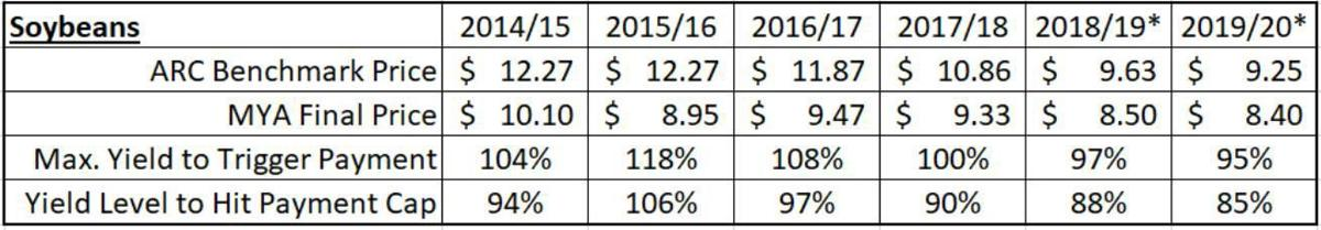 Table 2. Annual Soybean Agriculture Risk Coverage Benchmark Price, marketing-year-average Final Price, Maximum County Yield to Trigger Payment, Yield Level to Hit Payment Cap, 2014-2015 to 2019-2020 estimated