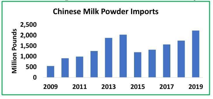 Chinese Milk Powder Imports
