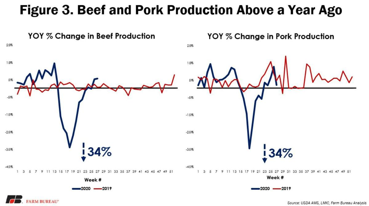 Figure 3. Beef and Pork Production Above a Year Ago