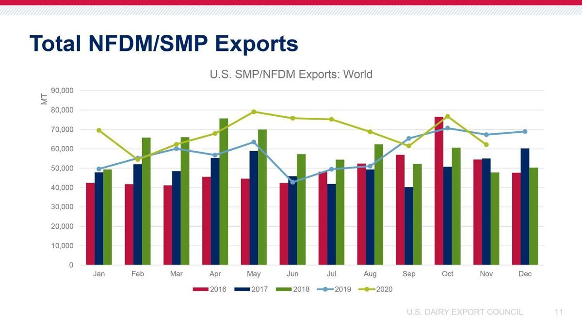 Total Nonfat-Dry-Milk- and Skim-Milk-Powder Exports