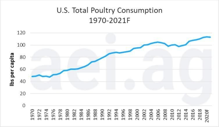 Figure 4. Per Capita U.S. Total Poultry Consumption, 1970 – 2018f. Data Sources: USDA Economic Research Service and World Agricultural Supply and Demand Estimates