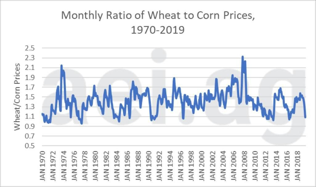 Figure 2. Monthly Ratio of Wheat to Corn Prices, 1970-August 2019. Data Source: USDA National Agricultural Statistics Service