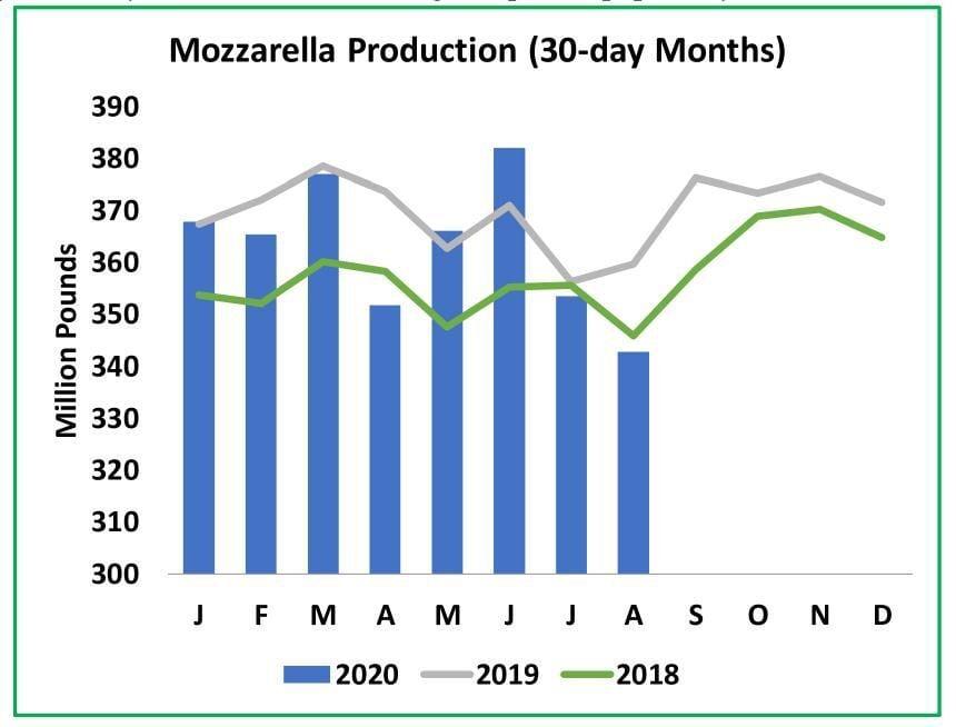 Mozzarella Production