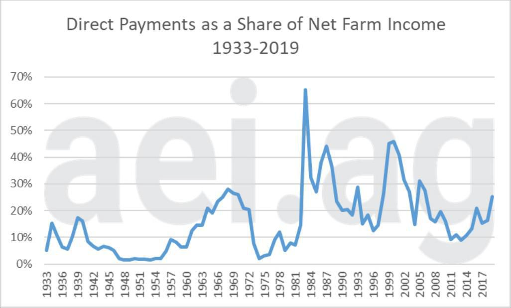 Figure 2. Direct Farm Payments as a Share of Net Farm Income, 1933-2019 (2020-100). Data Source: USDA Economic Research Service and aei.ag calculations