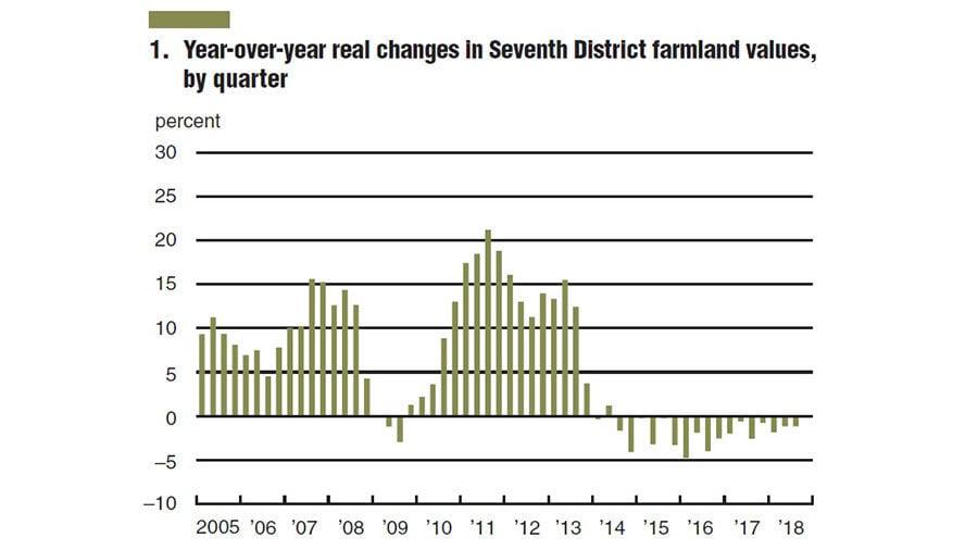 Fed Farmland values