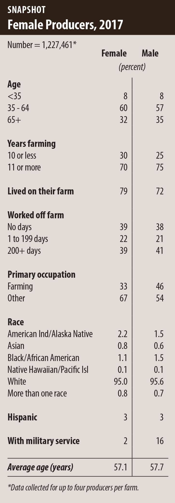Ag census stats