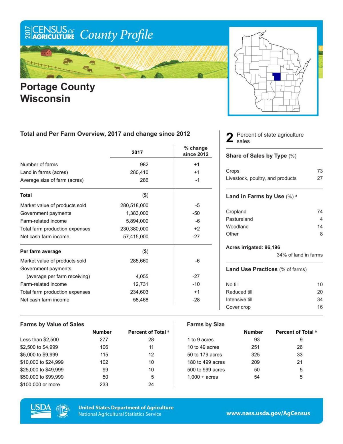 Portage County Profile 1/2