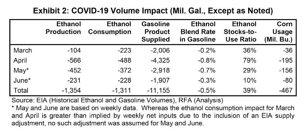 Exhibit 2: COVID-19 Volume Impact – million gallons except as noted  Source: U.S. Energy Information Administration, historical ethanol and gasoline volumes; Renewable Fuels Association, analysis  Note: May and June are based on weekly data. Whereas the ethanol consumption impact for March and April is greater than implied by weekly net inputs due to the inclusion of an Energy Information Administration supply adjustment, no such adjustment was assumed for May and June.