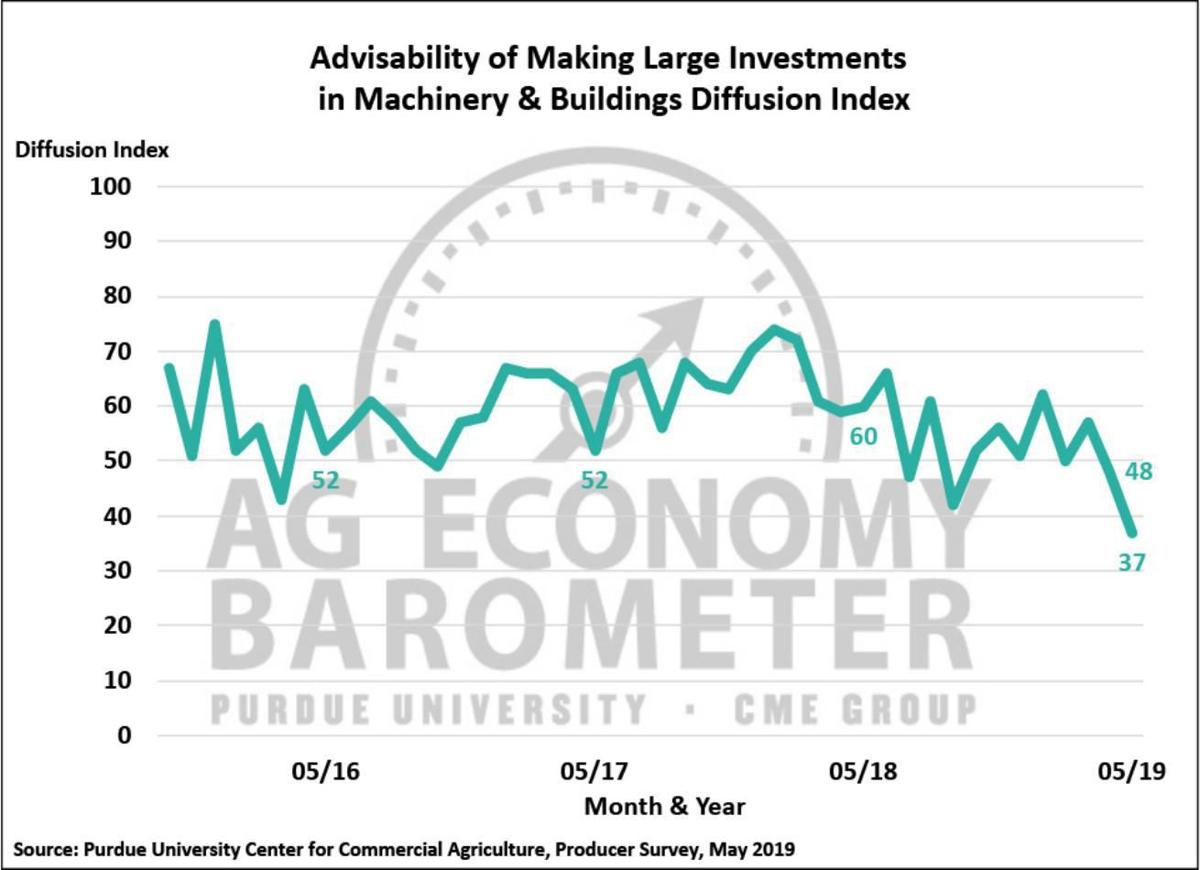 Figure 3. Large Farm Investment Index, October 2015-May 2019