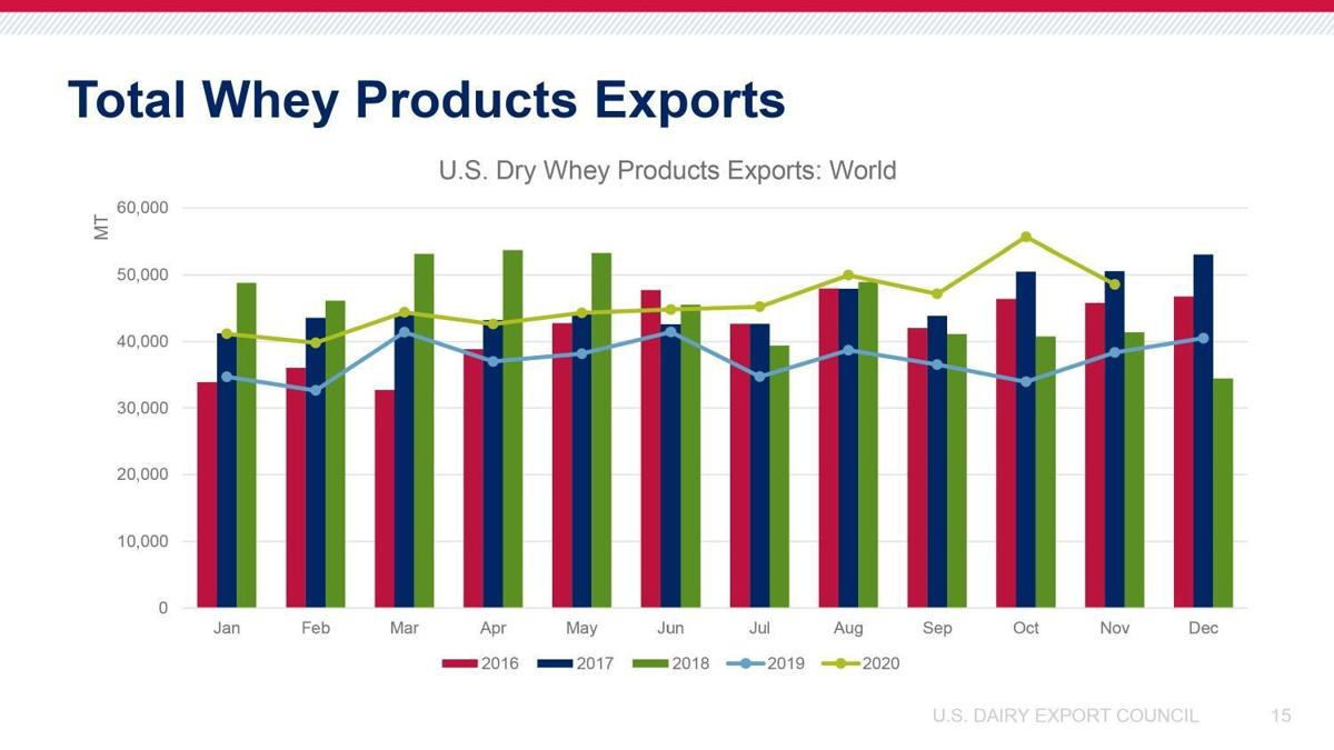 Total Whey Products Exports