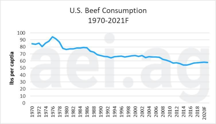 Figure 2. Per Capita U.S. Beef Consumption, 1970 – 2021f. Data Sources: USDA Economic Research Service, and World Agricultural Supply and Demand Estimates