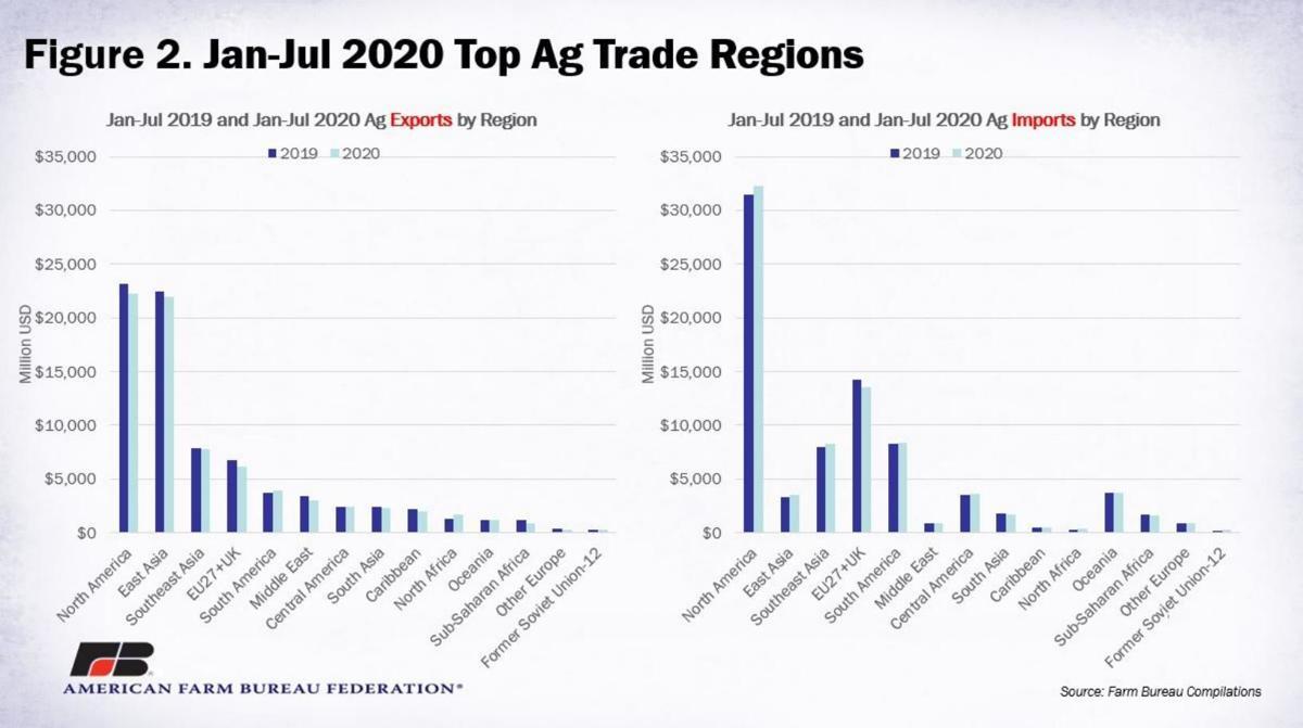 Figure 2. Jan-July 2020 Top Ag Trade Regions
