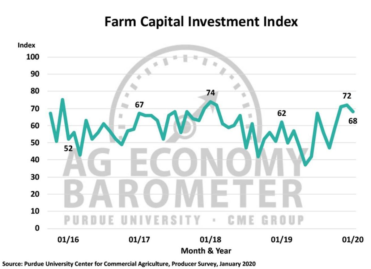 Figure 4. Farm Capital Investment Index, October 2015-January 2020