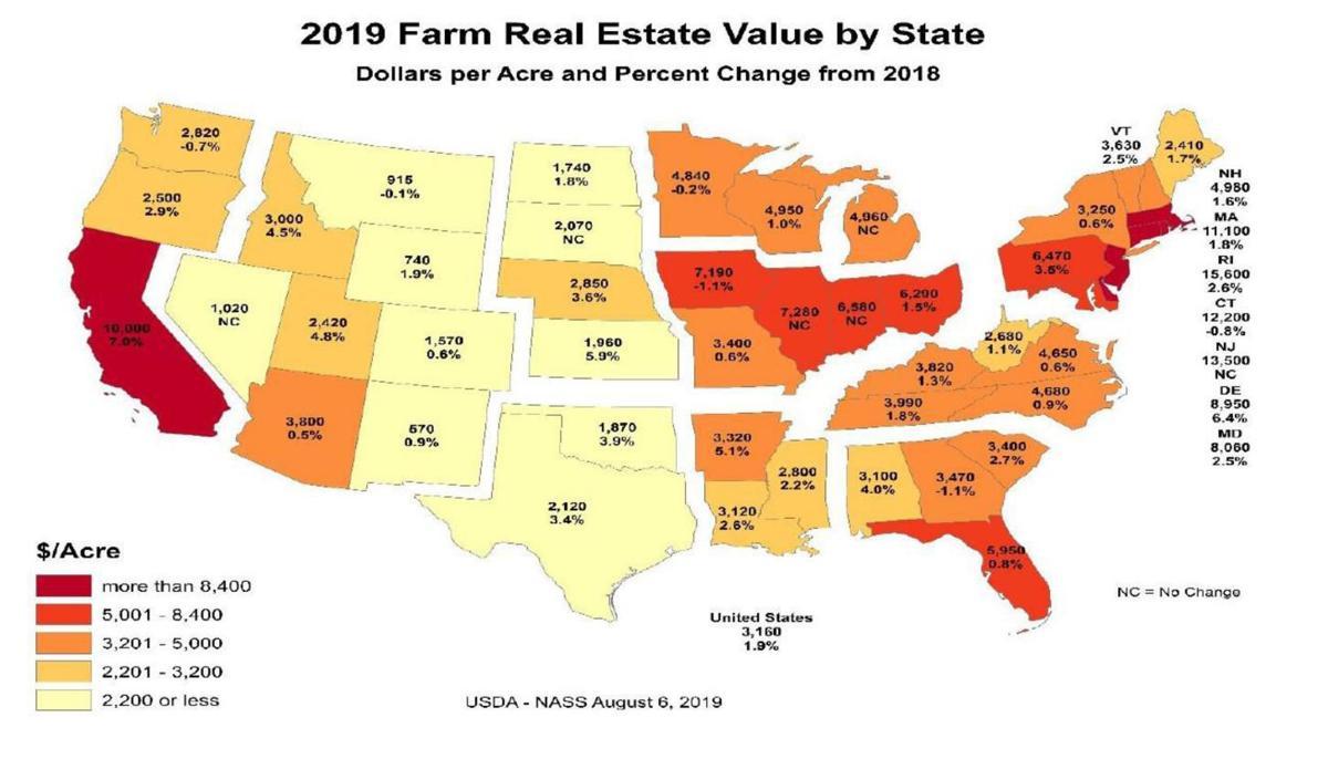 2019 Farm Real Estate Value