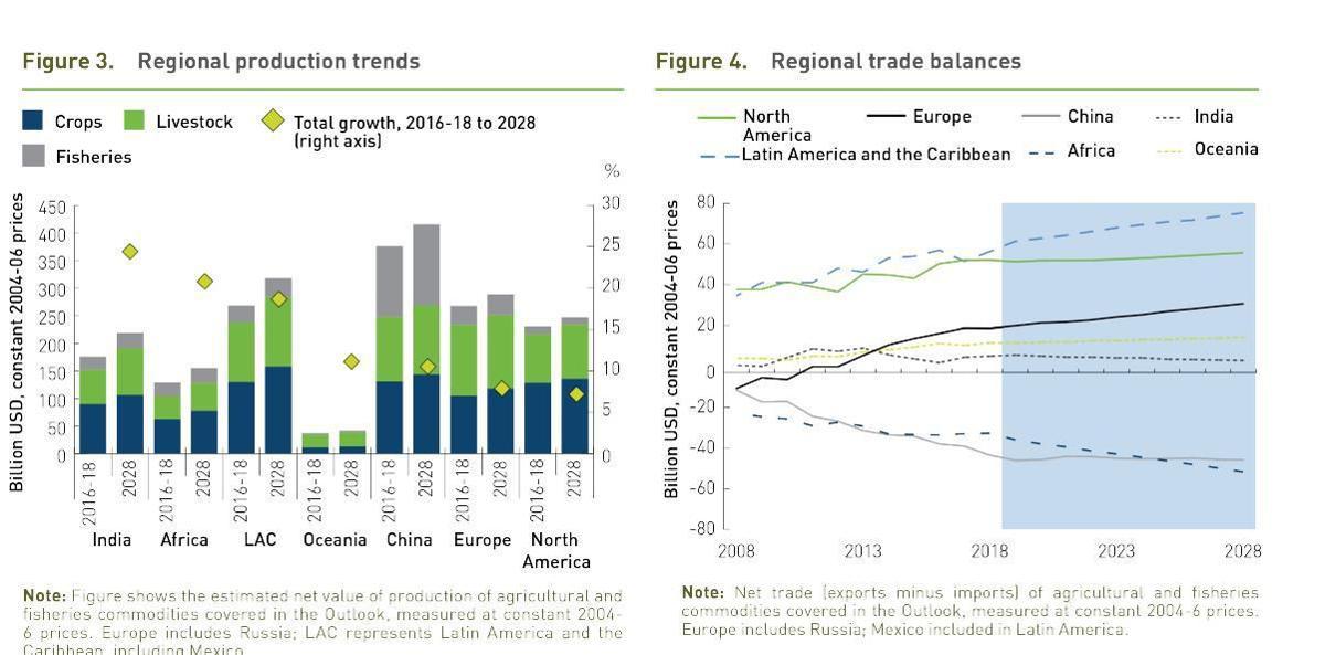 Regional production trends and regional trade balances