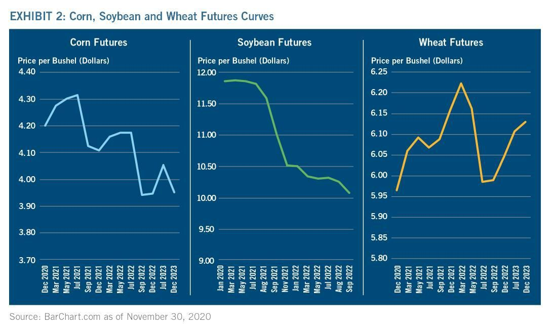 Exhibit 2. Corn, Soybean and Wheat Futures Curves