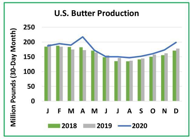 U.S. Butter Production