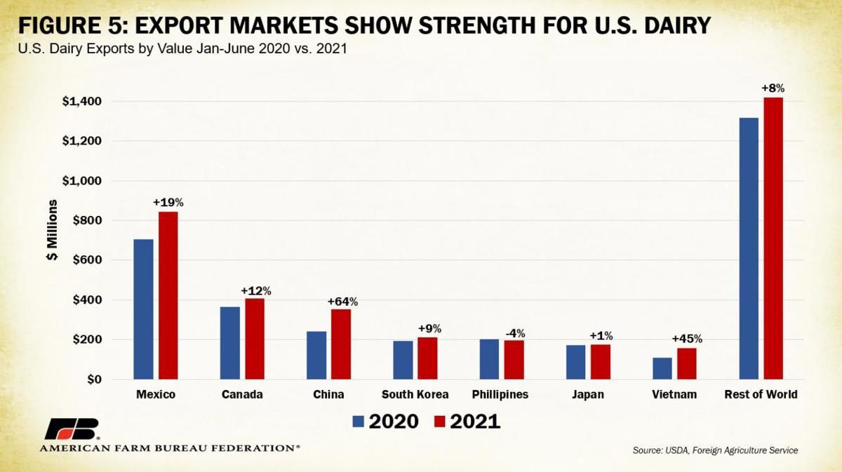 Figure 5. Export Markets