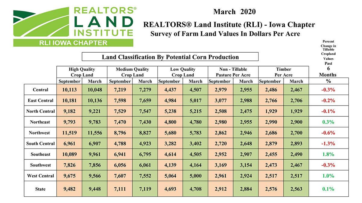 2020 IA Land values
