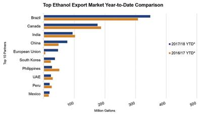 Ethanol chart USGC