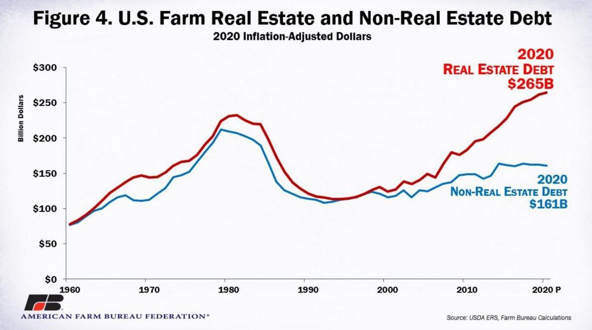 U.S. Farm Real Estate and Non-Real Estate Debt