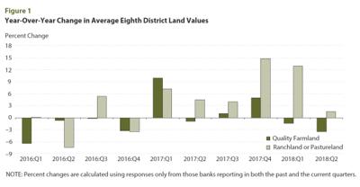 Land values