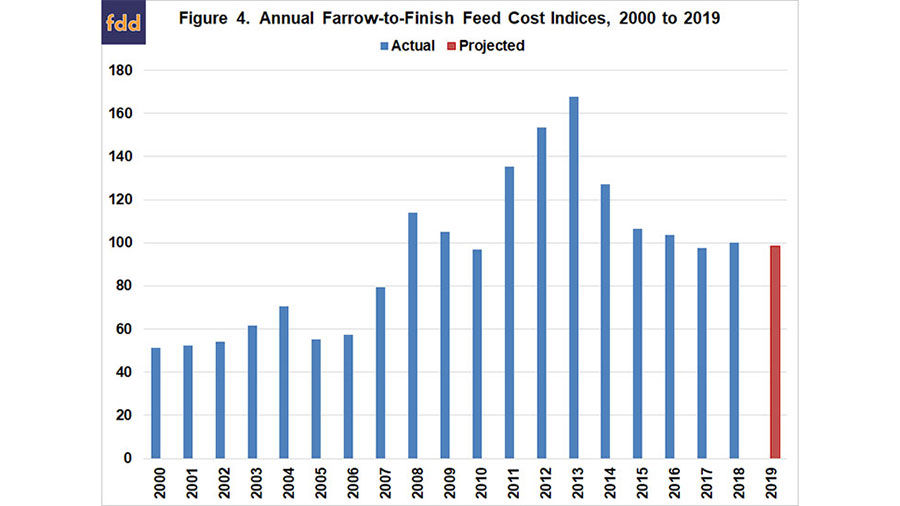 Feed costs chart 1