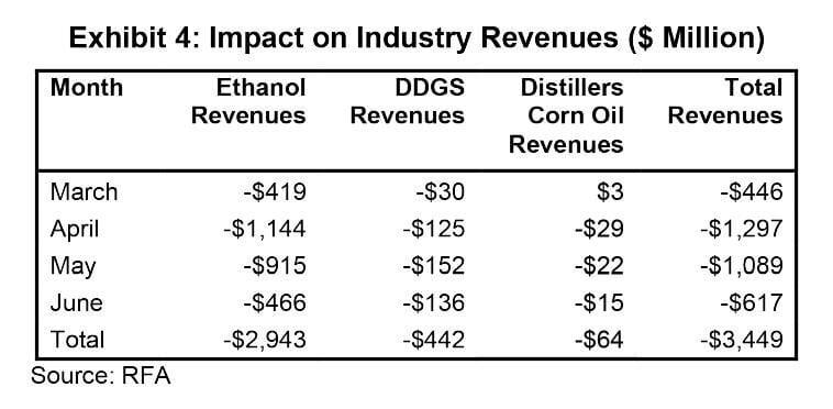 Exhibit 4: Impact on Industry Revenues in $million  Source: Renewable Fuels Association