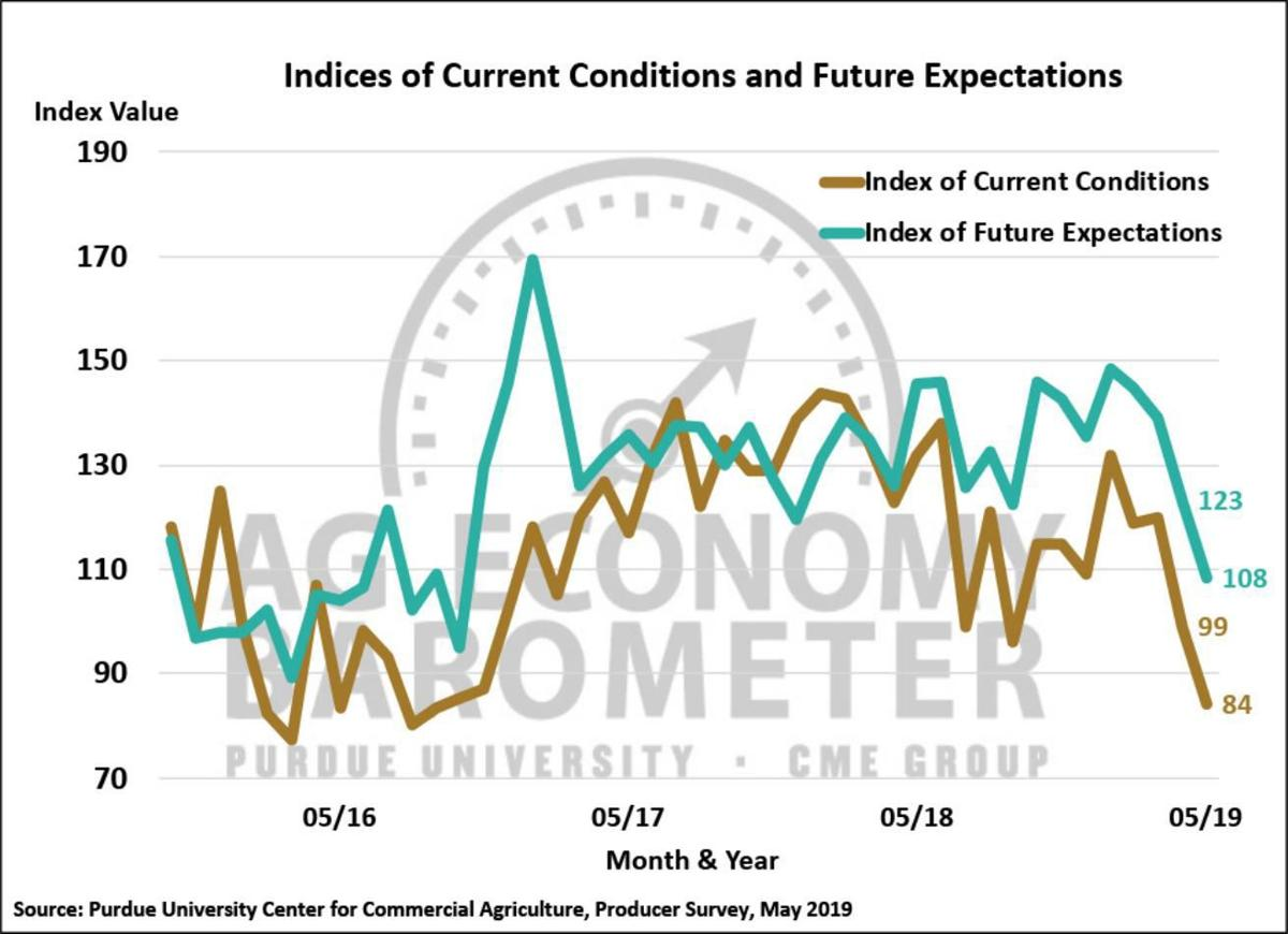 Figure 2. Indices of Current Conditions and Future Expectations, October 2015-May 2019