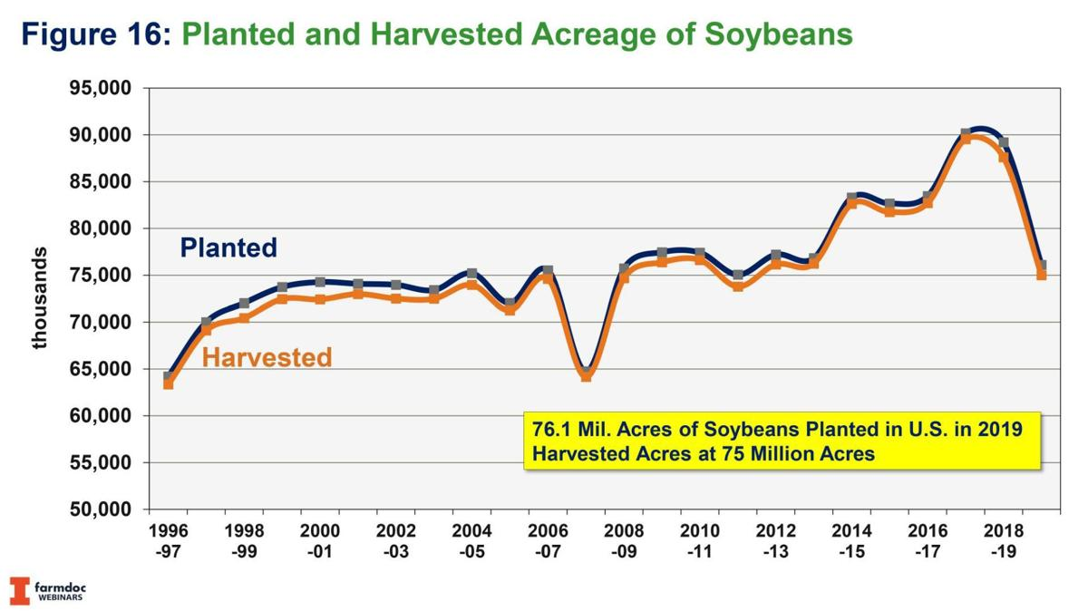 Planted and Harvested Acreage of Soybeans