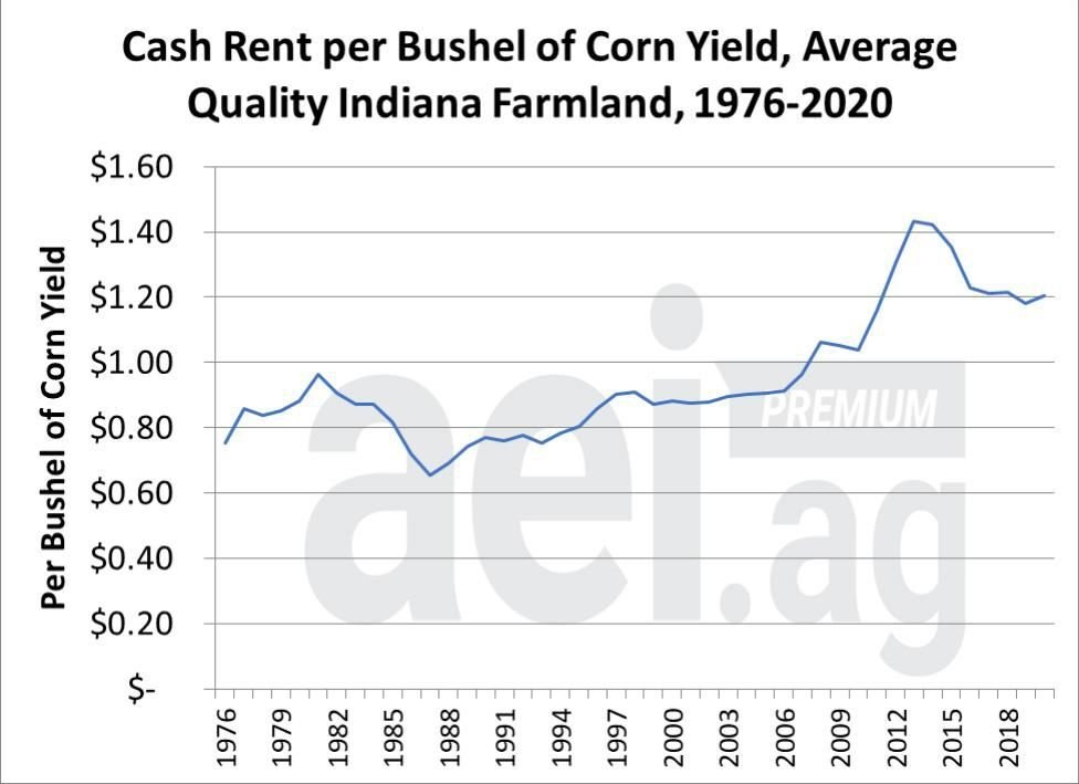 Figure 2. Cash Rent Per Expected Bushel for Average Quality Indiana Farmland 1976-2020