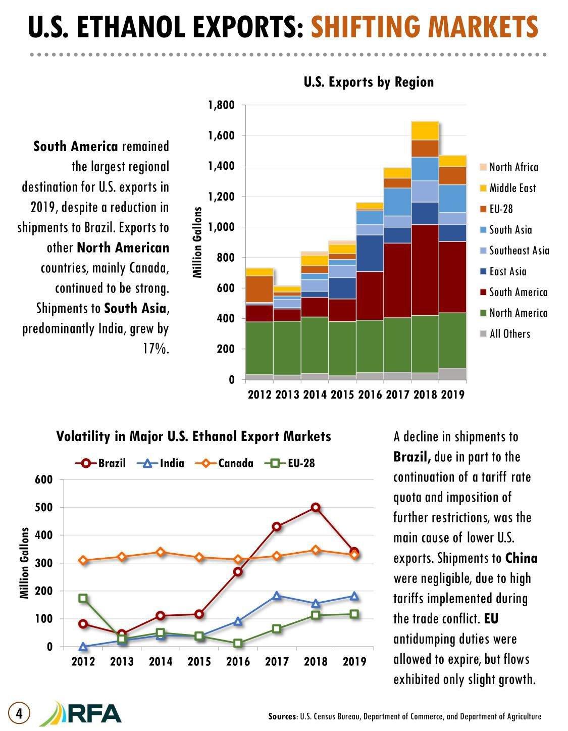 U.S. Ethanol Exports -- Shifting Markets