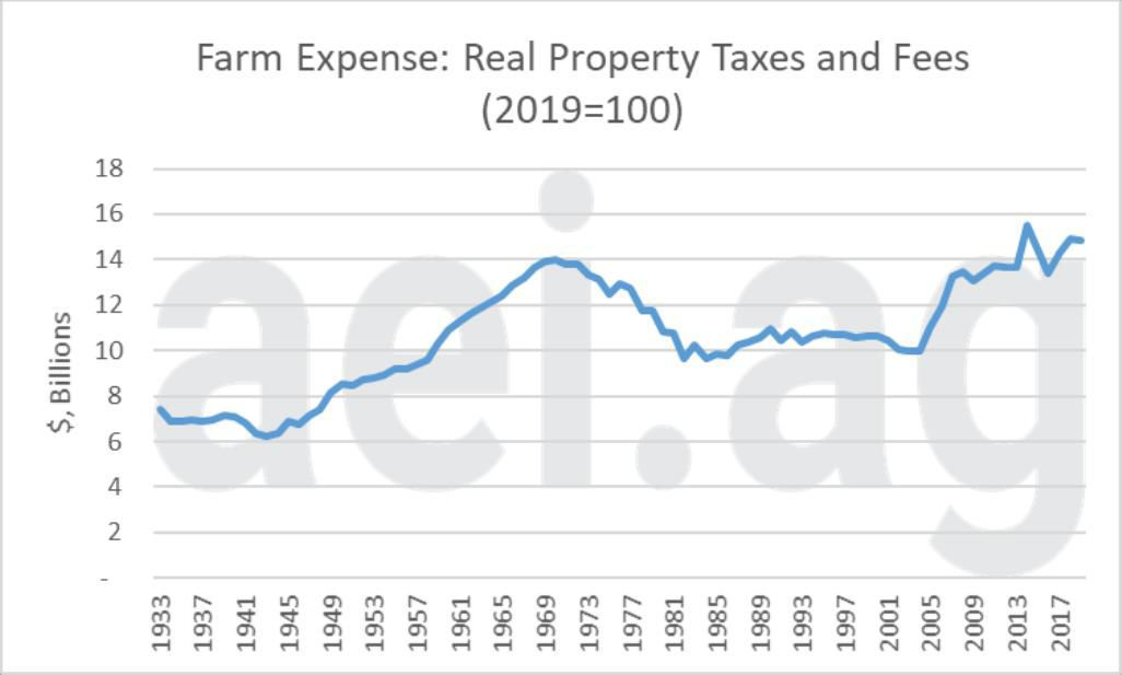 Figure 2. Real Farm Property Taxes and Fees, 1933 – 2019F. 2019=100. Data Source: USDA Economic Research Service